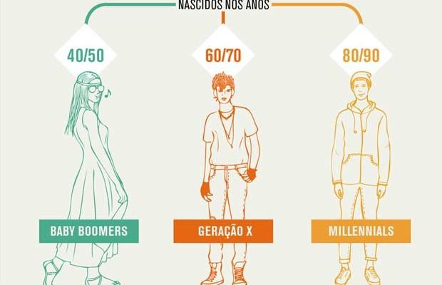 A diferença dos jovens dos anos 50, 70 e 90 em um infográfico