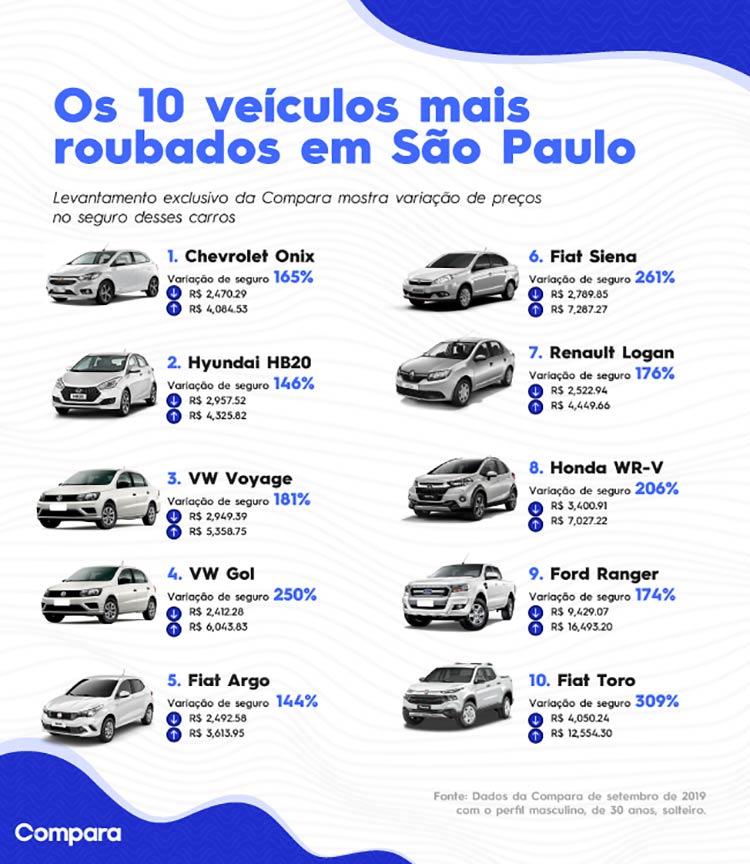 carros-mais-roubados-sp